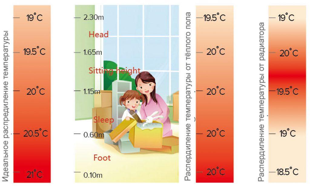 Hisense Multifunction VRF - система теплого пола