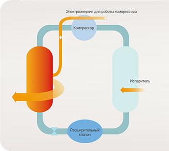 Режим работы теплового насоса воздух-вода Hisense Multi-function