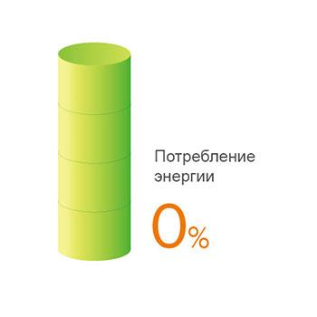 Индекс производительности - рекуперация