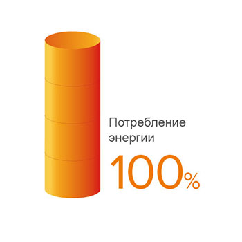 Индекс производительности - водонагреватель