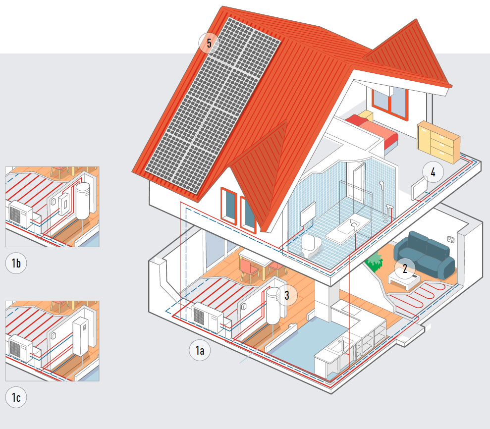 Panasonic Aquarea Тепловые насосы трех типов