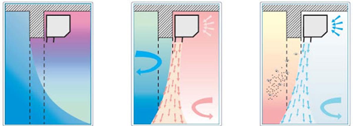 Тепловая завеса - схема работы