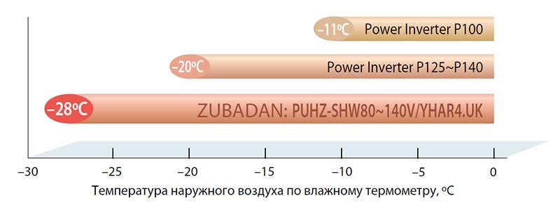Сравнение производительности тепловых насосов Mitsubishi Electric ZUBADAN