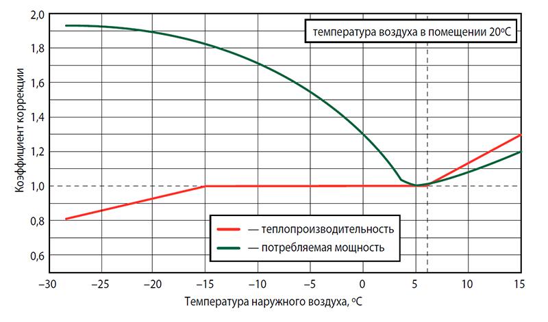 График производительности ZUBADAN