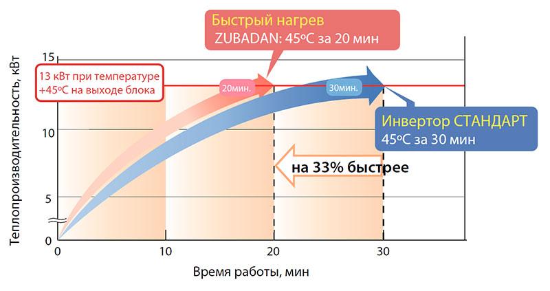 ZUBADAN - Температура наружного воздуха +2 °C